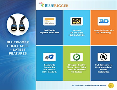 Bluerigger Rugged High Speed Hdmi Cable 10 Feet 3 M